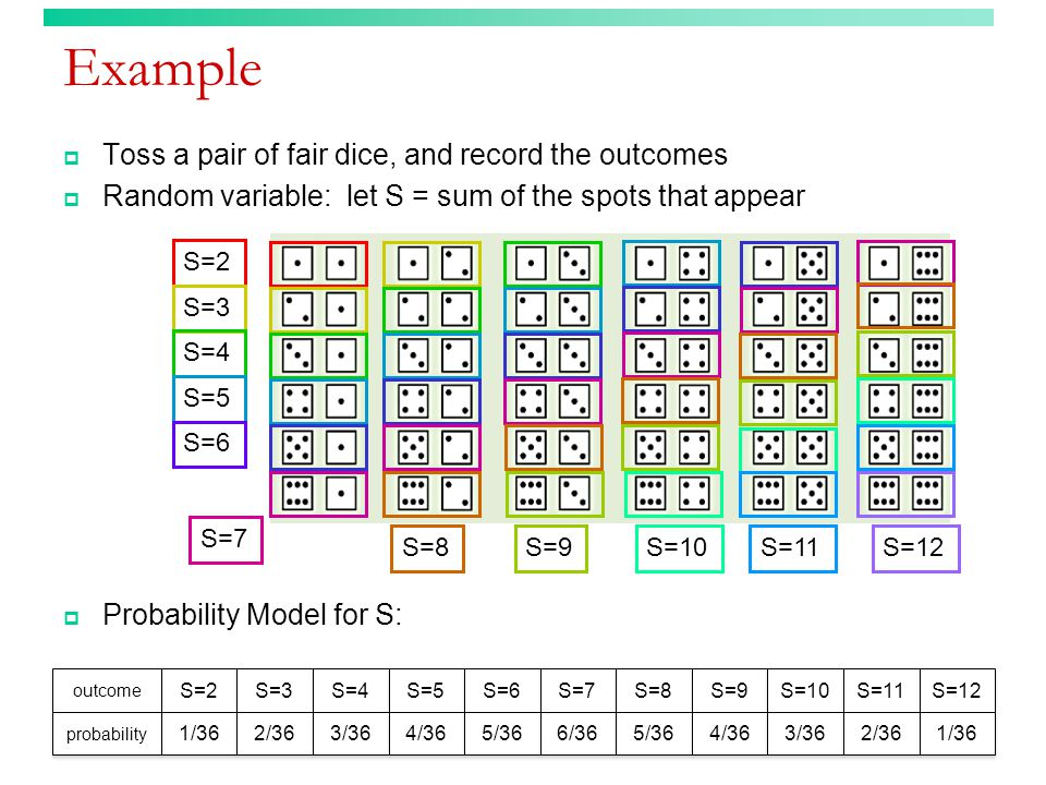 Example  Toss a pair of fair dice, and record the outcomes  Random variable: let S = sum of the spots that appear S=2 S=3 S=4 S=5 S=6 S=7 S=8 S=9 S=10 S=11 S=12  Probability Model for S: S=2 S=3 S=4 S=5 S=6 S=7 S=8 S=9 S=10 S=11 S=12 1/36 2/36 3/36 4/36 5/36 6/36 5/36 4/36 3/36 2/36 1/36 outcome probability