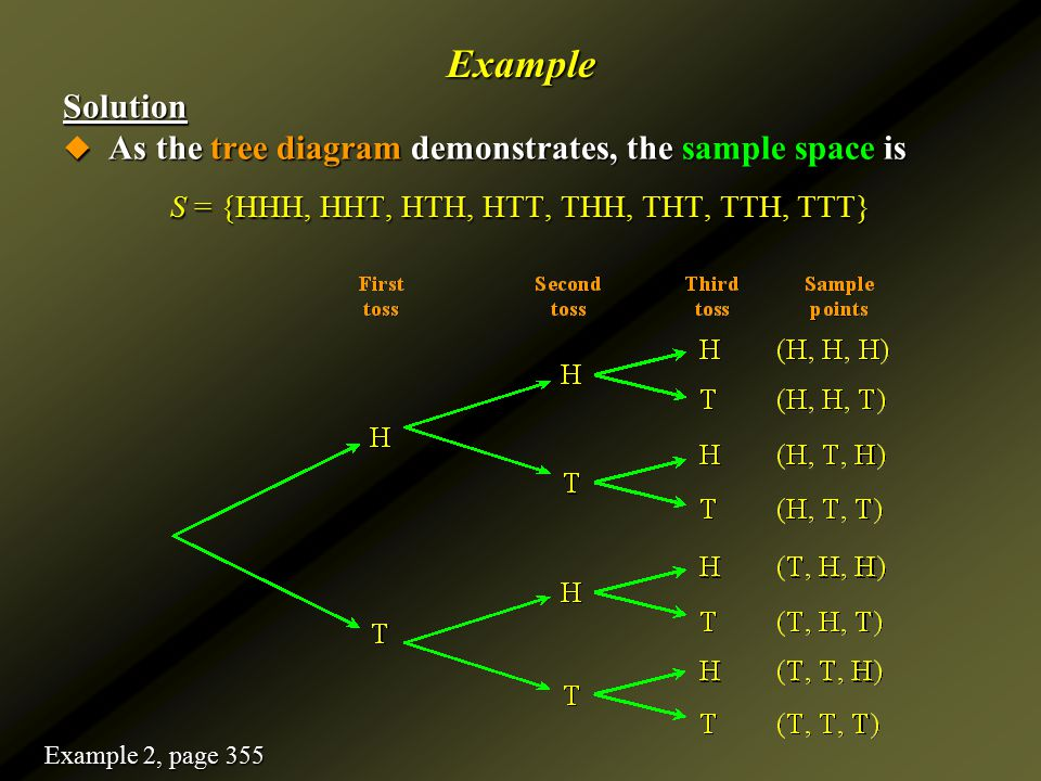 ExampleSolution  As the tree diagram demonstrates, the sample space is S = {HHH, HHT, HTH, HTT, THH, THT, TTH, TTT} Example 2, page 355