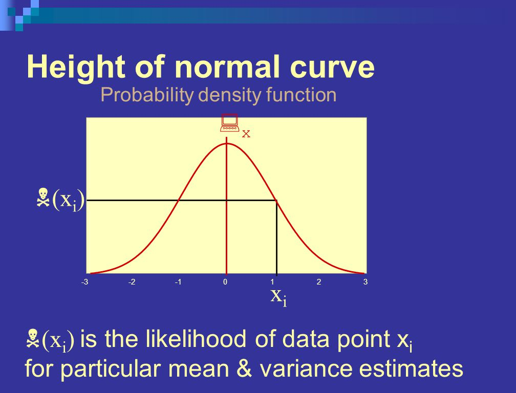 Height of normal curve Probability density function 0123-2-3 :x:x xixi N (x i ) N (x i ) is the likelihood of data point x i for particular mean & variance estimates