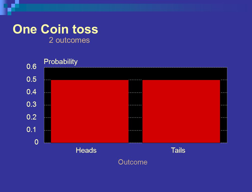 One Coin toss 2 outcomes HeadsTails Outcome 0 0.1 0.2 0.3 0.4 0.5 0.6 Probability