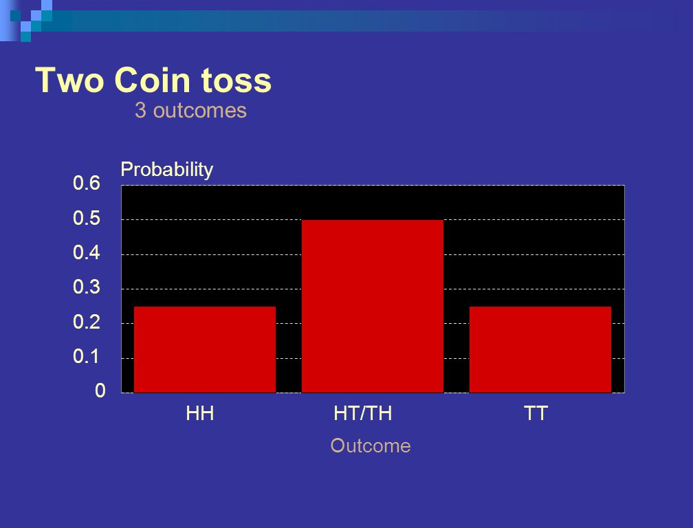 Two Coin toss 3 outcomes HHHT/THTT Outcome 0 0.1 0.2 0.3 0.4 0.5 0.6 Probability