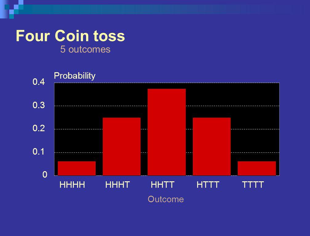 Four Coin toss 5 outcomes HHHHHHHTHHTTHTTTTTTT Outcome 0 0.1 0.2 0.3 0.4 Probability