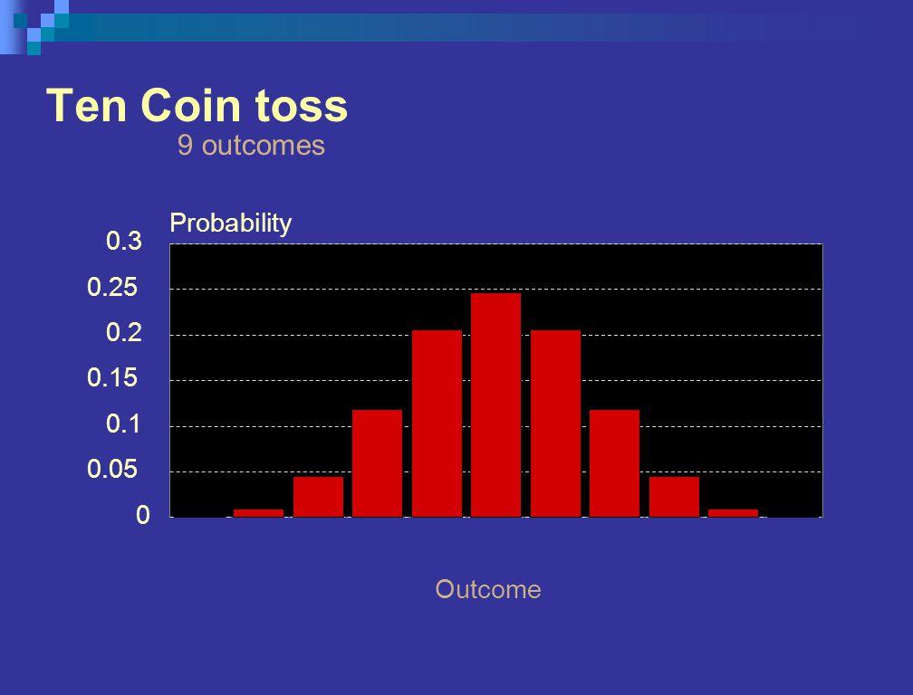 Ten Coin toss 9 outcomes Outcome 0 0.05 0.1 0.15 0.2 0.25 0.3 Probability