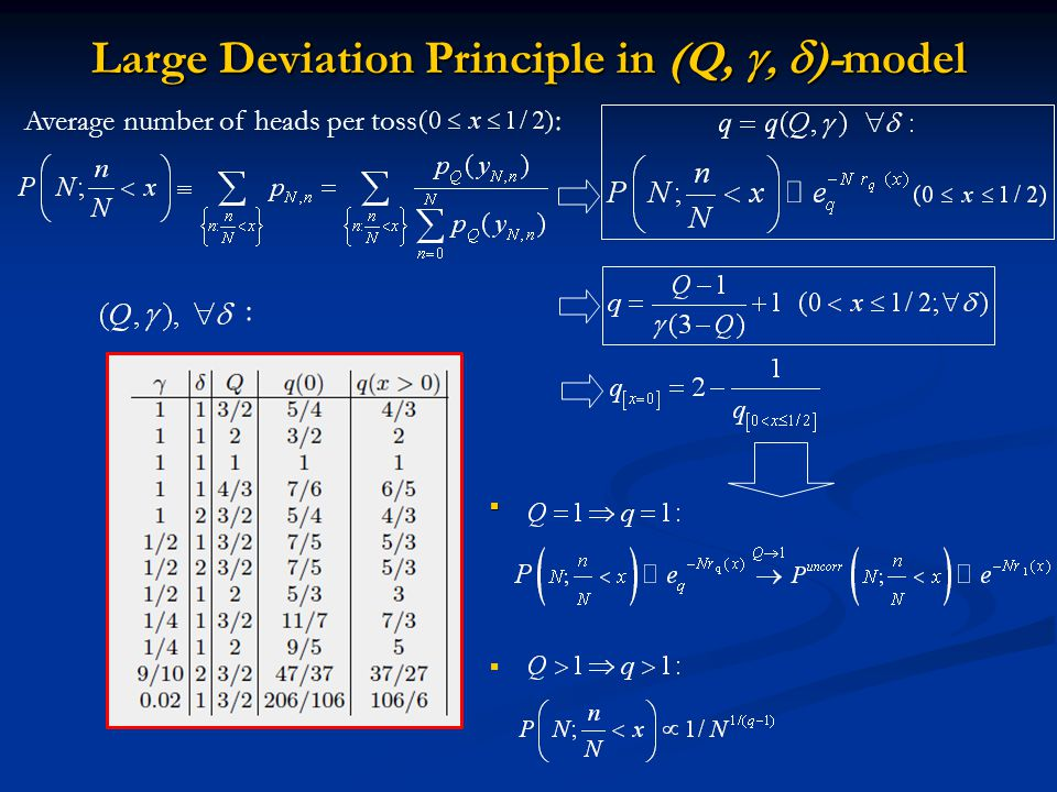 Large Deviation Principle in (Q,  )-model Average number of heads per toss : :