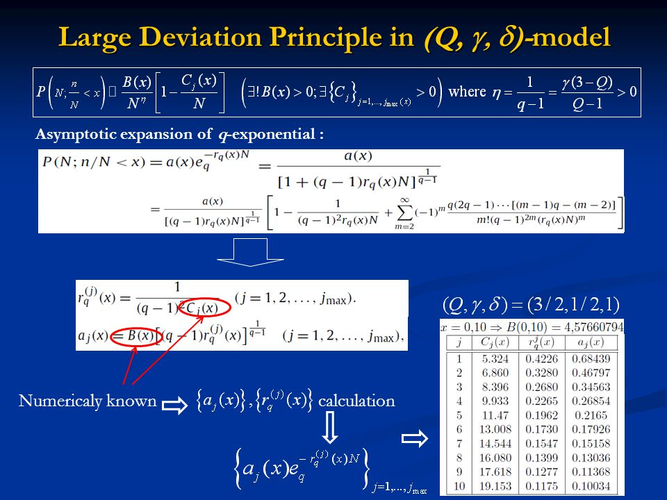 Numericaly known calculation Large Deviation Principle in (Q,  )-model Asymptotic expansion of q-exponential :