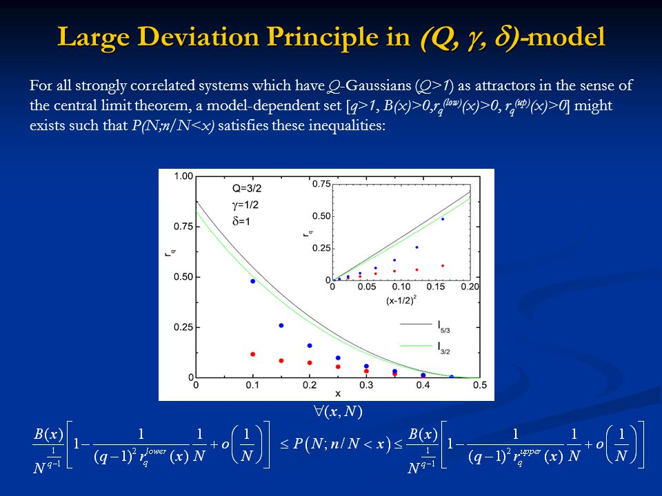 Large Deviation Principle in (Q,  )-model For all strongly correlated systems which have Q-Gaussians (Q>1) as attractors in the sense of the central limit theorem, a model-dependent set [q>1, B(x)>0,r q (low) (x)>0, r q (up) (x)>0] might exists such that P(N;n/N<x) satisfies these inequalities: