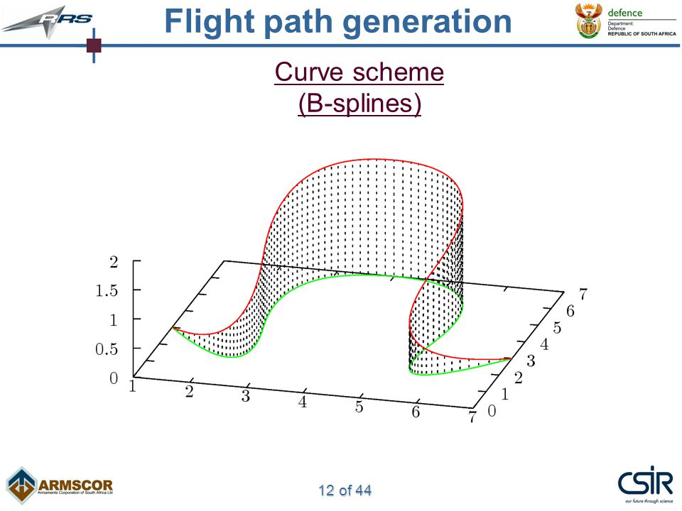12 of 44 Curve scheme (B-splines) Flight path generation