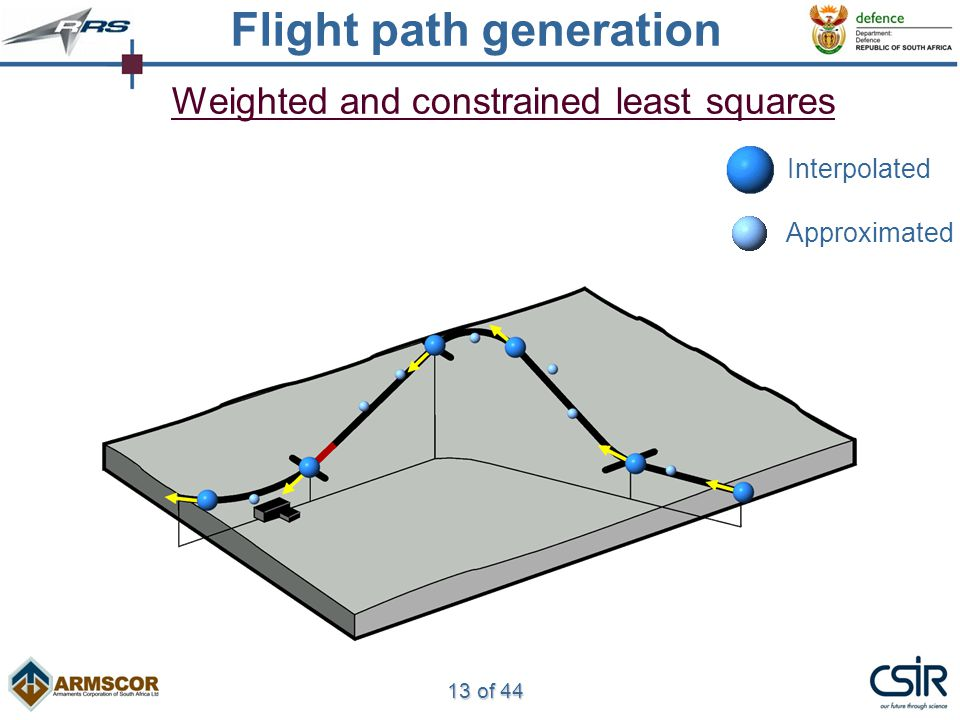 13 of 44 Weighted and constrained least squares Interpolated Approximated Flight path generation