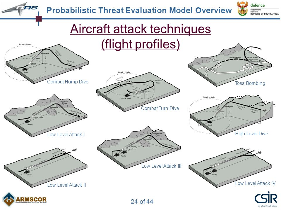 24 of 44 Aircraft attack techniques (flight profiles) Probabilistic Threat Evaluation Model Overview Combat Hump Dive Combat Turn Dive Toss-Bombing High Level Dive Low Level Attack I Low Level Attack II Low Level Attack III Low Level Attack IV
