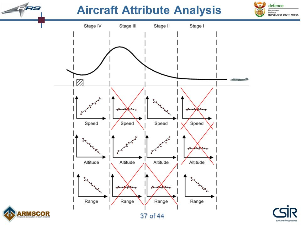 37 of 44 Aircraft Attribute Analysis