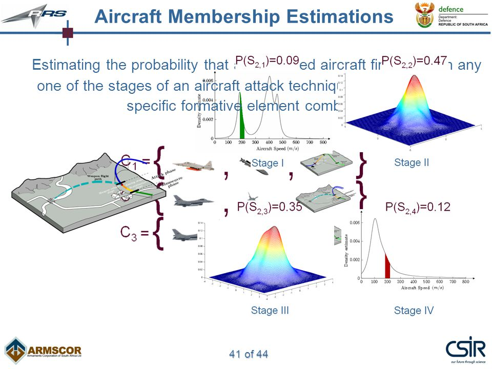 41 of 44 Estimating the probability that an observed aircraft finds itself in any one of the stages of an aircraft attack technique associated with a specific formative element combination Aircraft Membership Estimations