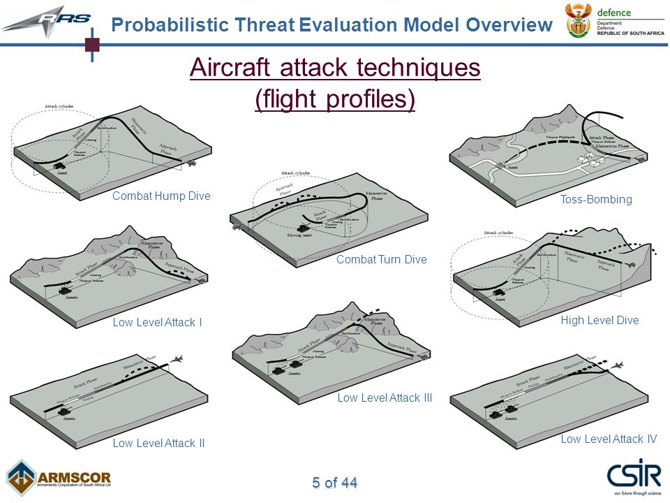 5 of 44 Aircraft attack techniques (flight profiles) Probabilistic Threat Evaluation Model Overview Combat Hump Dive Combat Turn Dive Toss-Bombing High Level Dive Low Level Attack I Low Level Attack II Low Level Attack III Low Level Attack IV