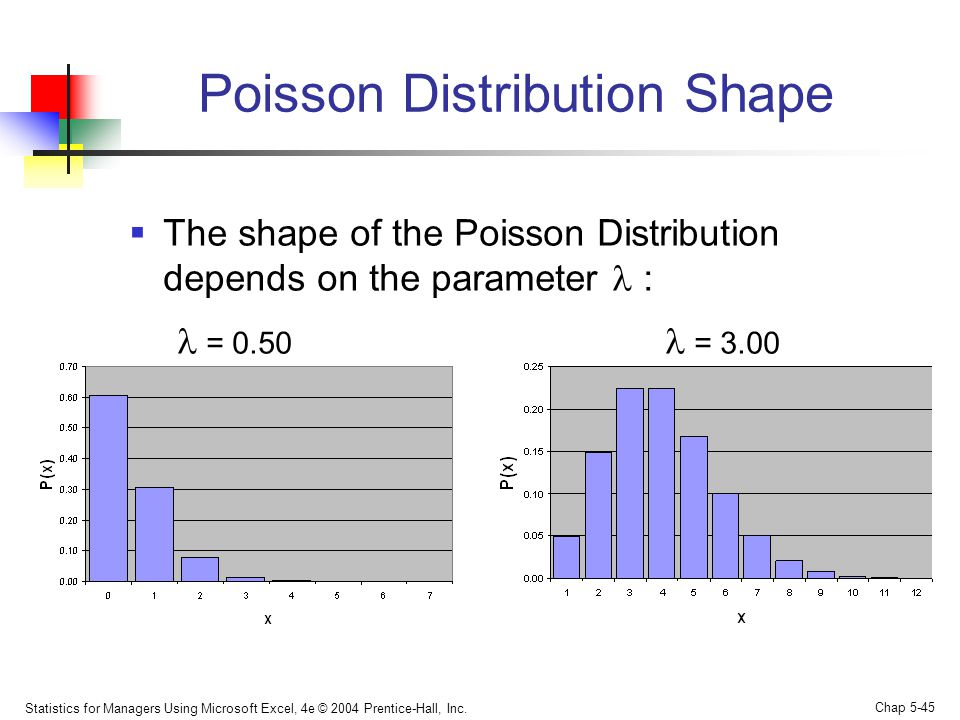 Statistics for Managers Using Microsoft Excel, 4e © 2004 Prentice-Hall, Inc. Chap 5-45 Poisson Distribution Shape  The shape of the Poisson Distribut