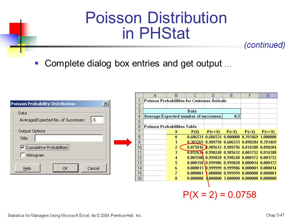 Statistics for Managers Using Microsoft Excel, 4e © 2004 Prentice-Hall, Inc. Chap 5-47 Poisson Distribution in PHStat  Complete dialog box entries an
