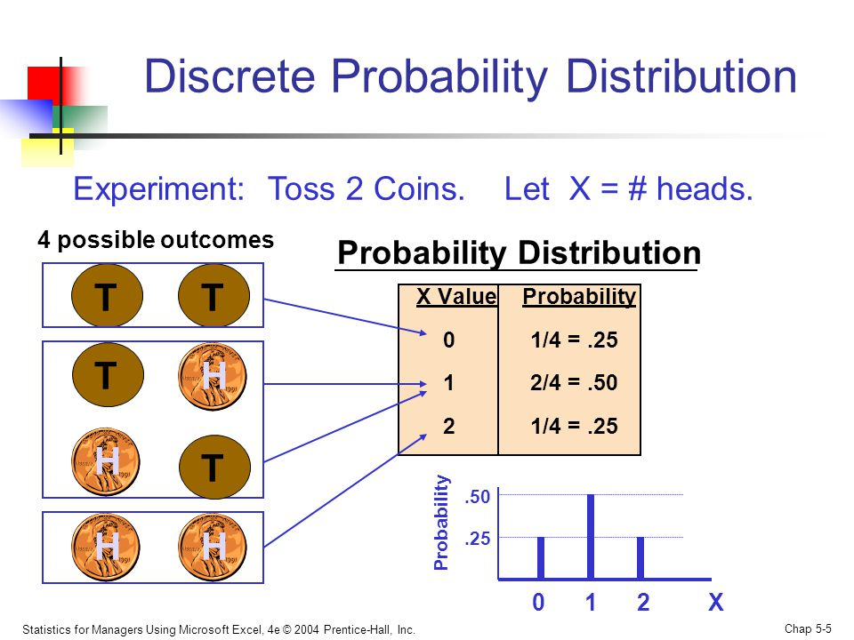 Statistics for Managers Using Microsoft Excel, 4e © 2004 Prentice-Hall, Inc. Chap 5-5 Experiment: Toss 2 Coins. Let X = # heads. T T Discrete Probabil