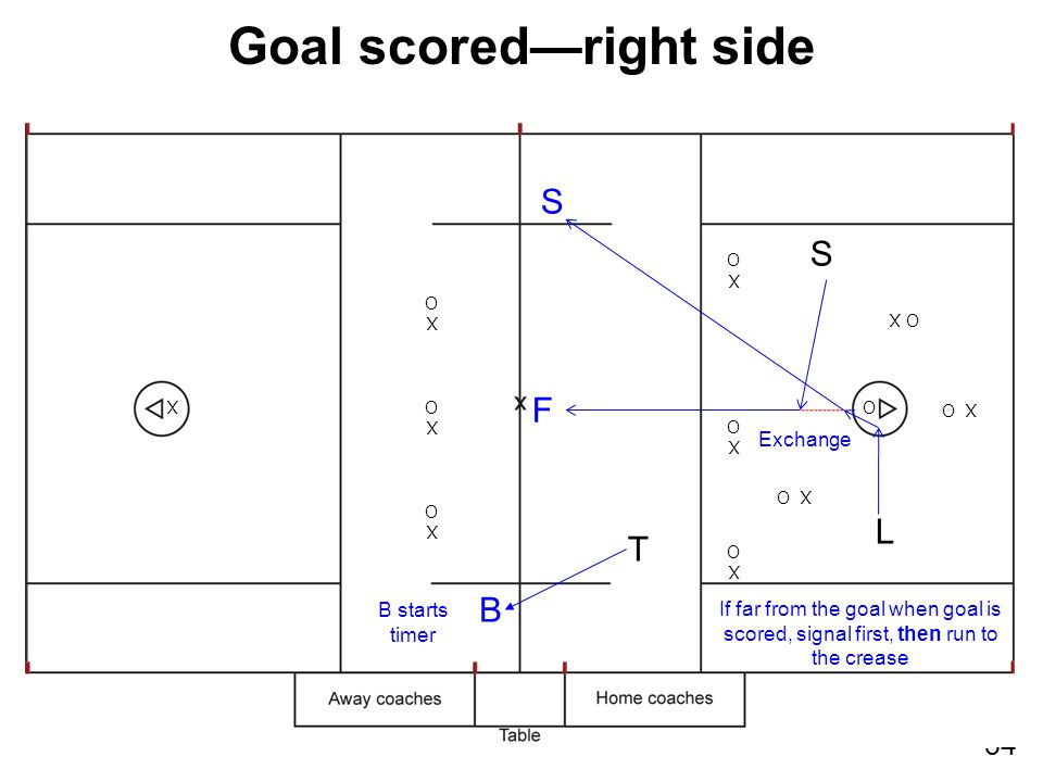 34 XOXOXOXOXOXO XOXOXOXOXOXO XO X O O X L S Goal scored—right side T Exchange B F S B starts timer If far from the goal when goal is scored, signal first, then run to the crease
