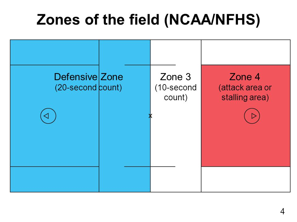 4 Defensive Zone (20-second count) Zone 4 (attack area or stalling area) Zone 3 (10-second count) Zones of the field (NCAA/NFHS)