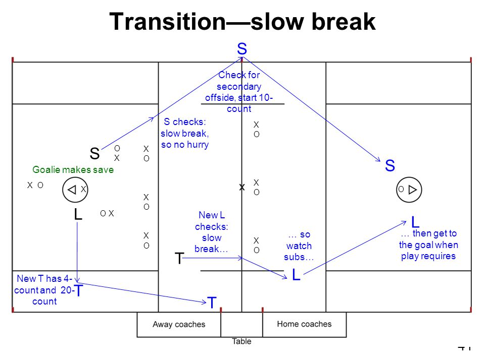 41 Transition—slow break XOXOXOXOXOXO XOXOXOXOXOXO XO X O O X L S OXOX Goalie makes save New L checks: slow break… T S T New T has 4- count and 20- count S checks: slow break, so no hurry L … so watch subs… L … then get to the goal when play requires T Check for secondary offside, start 10- count S