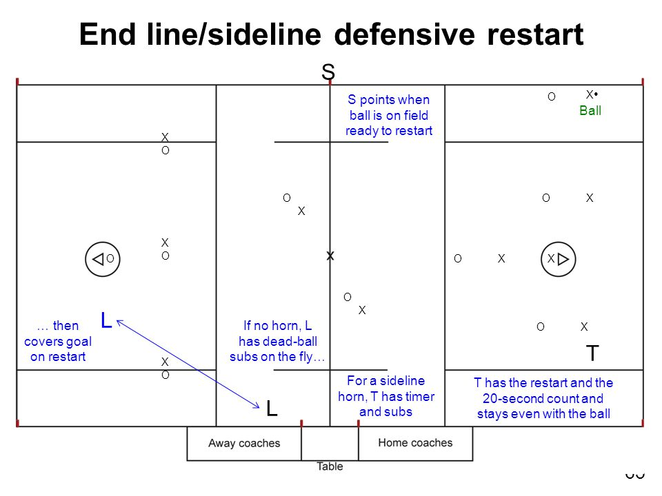 63 XOXOXOXOXOXO XO X O X T O X End line/sideline defensive restart S For a sideline horn, T has timer and subs O S points when ball is on field ready to restart T has the restart and the 20-second count and stays even with the ball L If no horn, L has dead-ball subs on the fly… L … then covers goal on restart Ball OX OX OX