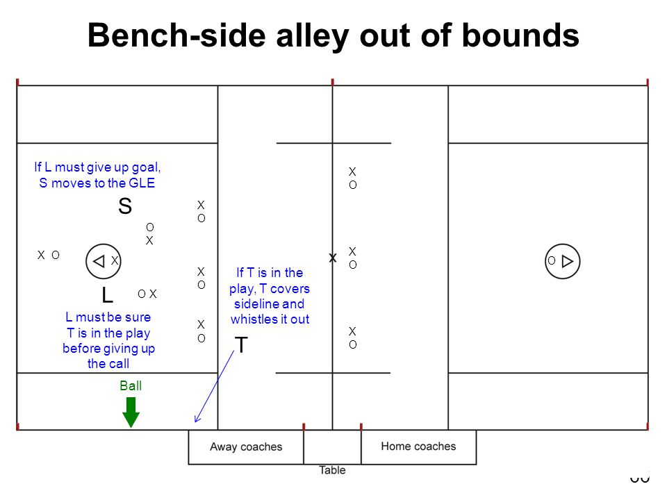 66 Bench-side alley out of bounds XOXOXOXOXOXO XOXOXOXOXOXO XO X O O X L OXOX T S Ball If T is in the play, T covers sideline and whistles it out L must be sure T is in the play before giving up the call If L must give up goal, S moves to the GLE