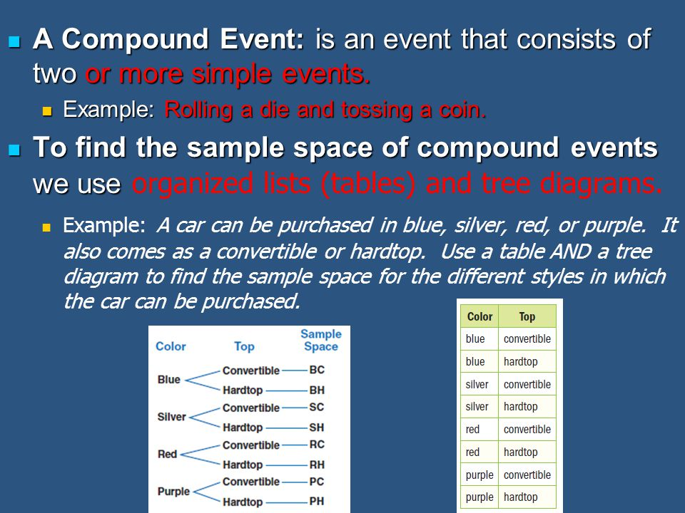 A Compound Event: is an event that consists of two or more simple events. A Compound Event: is an event that consists of two or more simple events. Ex