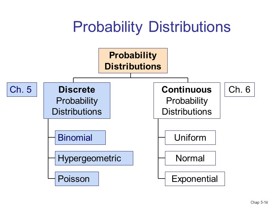 Chap 5-14 Probability Distributions Continuous Probability Distributions Binomial Hypergeometric Poisson Probability Distributions Discrete Probability Distributions Uniform Normal Exponential Ch.