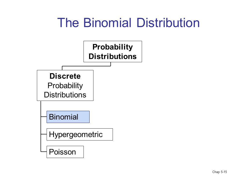 Chap 5-15 The Binomial Distribution Binomial Hypergeometric Poisson Probability Distributions Discrete Probability Distributions