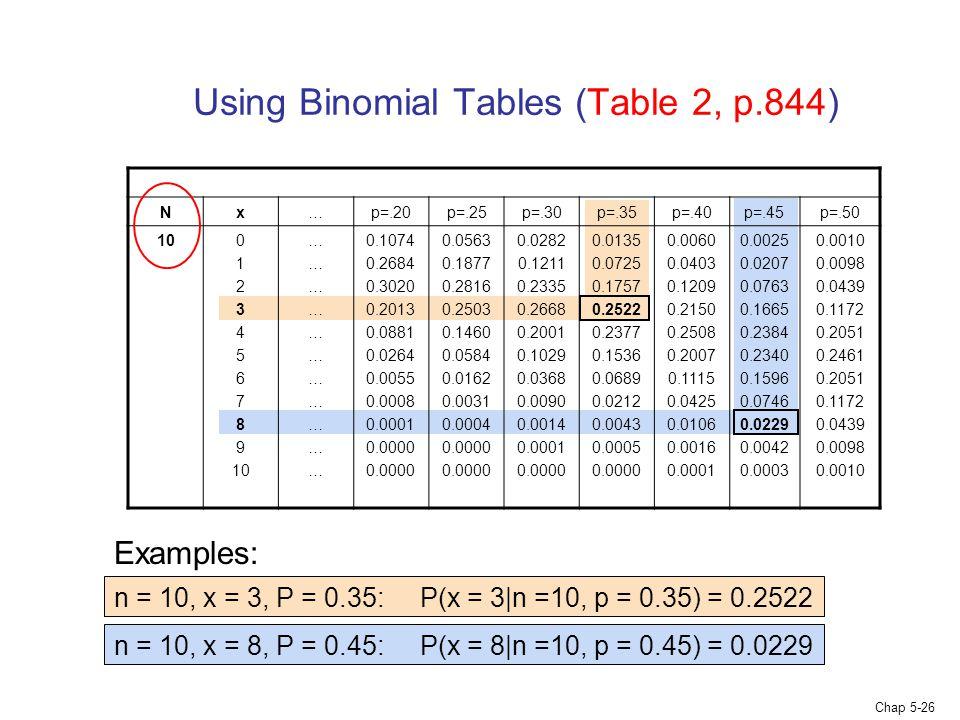 Chap 5-26 Using Binomial Tables (Table 2, p.844) Nx…p=.20p=.25p=.30p=.35p=.40p=.45p=.50 100 1 2 3 4 5 6 7 8 9 10 ………………………………………………………… 0.1074 0.2684 0.3020 0.2013 0.0881 0.0264 0.0055 0.0008 0.0001 0.0000 0.0563 0.1877 0.2816 0.2503 0.1460 0.0584 0.0162 0.0031 0.0004 0.0000 0.0282 0.1211 0.2335 0.2668 0.2001 0.1029 0.0368 0.0090 0.0014 0.0001 0.0000 0.0135 0.0725 0.1757 0.2522 0.2377 0.1536 0.0689 0.0212 0.0043 0.0005 0.0000 0.0060 0.0403 0.1209 0.2150 0.2508 0.2007 0.1115 0.0425 0.0106 0.0016 0.0001 0.0025 0.0207 0.0763 0.1665 0.2384 0.2340 0.1596 0.0746 0.0229 0.0042 0.0003 0.0010 0.0098 0.0439 0.1172 0.2051 0.2461 0.2051 0.1172 0.0439 0.0098 0.0010 Examples: n = 10, x = 3, P = 0.35: P(x = 3|n =10, p = 0.35) = 0.2522 n = 10, x = 8, P = 0.45: P(x = 8|n =10, p = 0.45) = 0.0229
