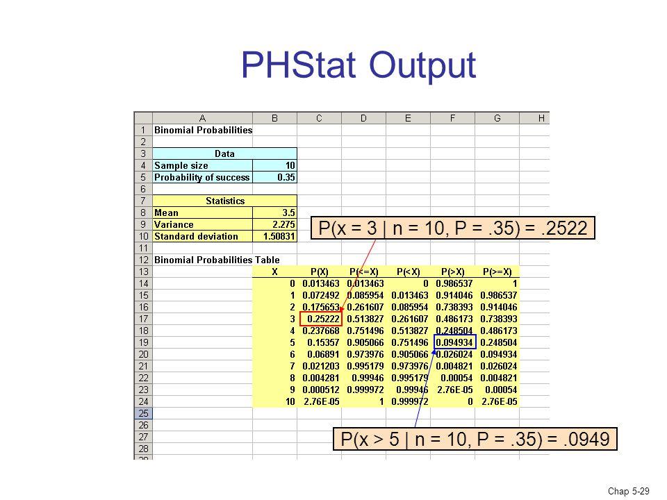 Chap 5-29 P(x = 3 | n = 10, P =.35) =.2522 PHStat Output P(x > 5 | n = 10, P =.35) =.0949