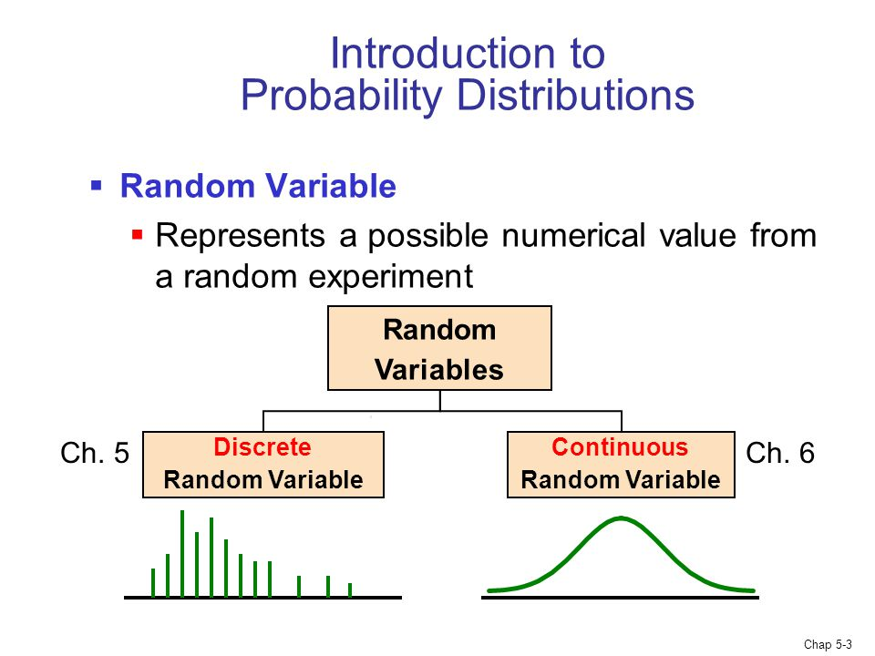 Chap 5-3 Introduction to Probability Distributions  Random Variable  Represents a possible numerical value from a random experiment Random Variables