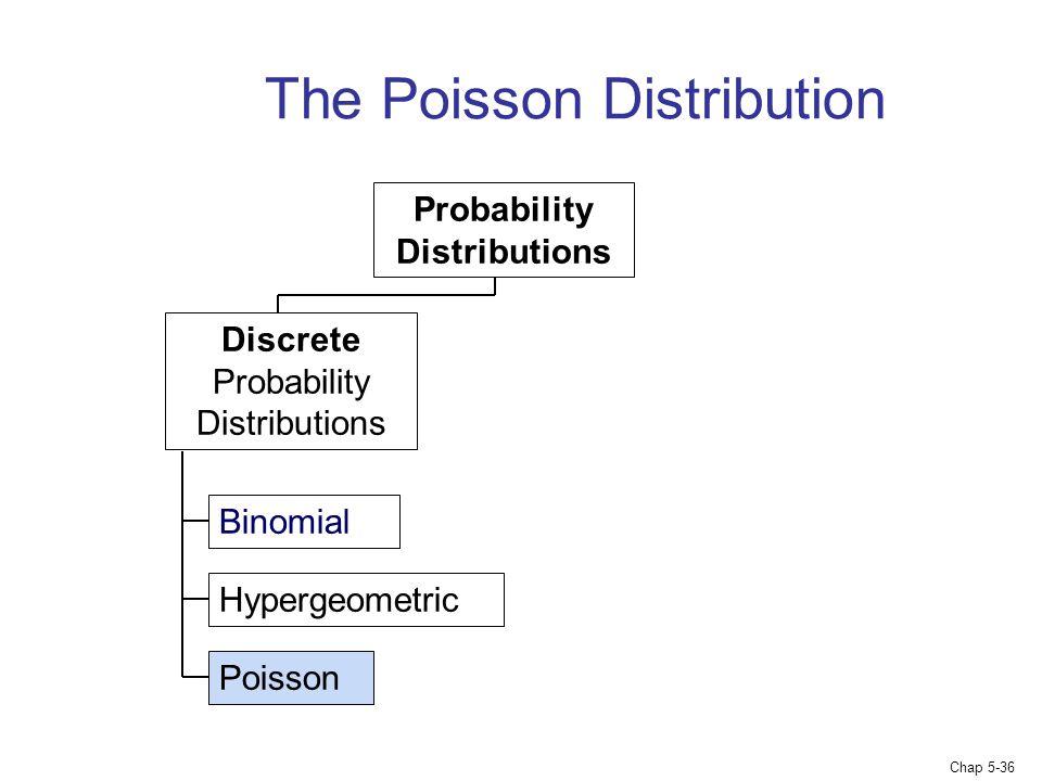 Chap 5-36 The Poisson Distribution Binomial Hypergeometric Poisson Probability Distributions Discrete Probability Distributions