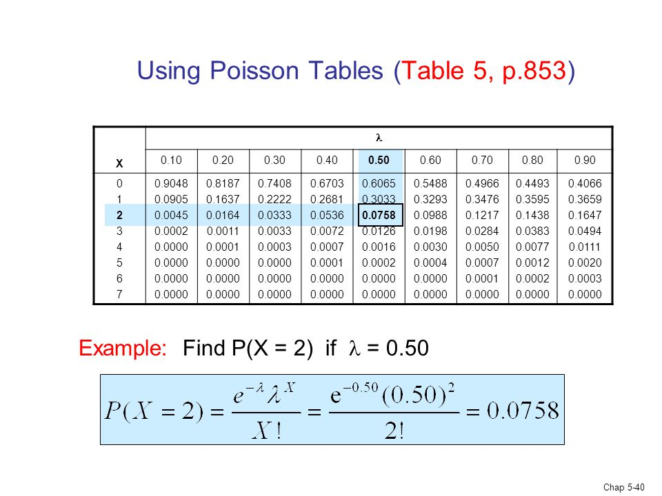 Chap 5-40 Using Poisson Tables (Table 5, p.853) X 0.100.200.300.400.500.600.700.800.90 0123456701234567 0.9048 0.0905 0.0045 0.0002 0.0000 0.8187 0.16