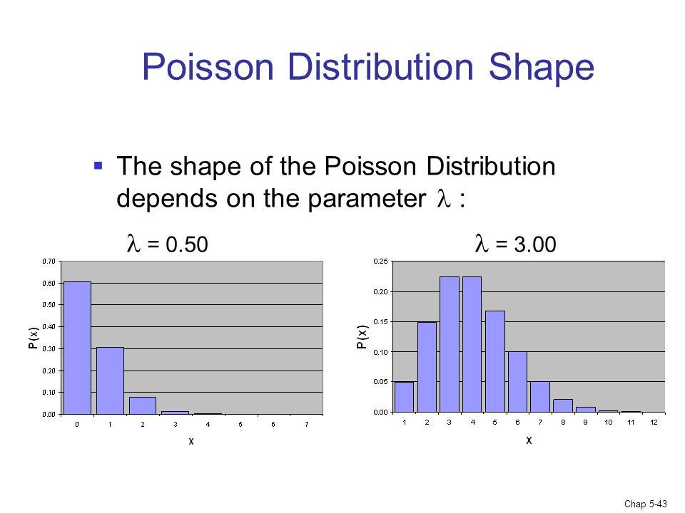 Chap 5-43 Poisson Distribution Shape  The shape of the Poisson Distribution depends on the parameter : = 0.50 = 3.00