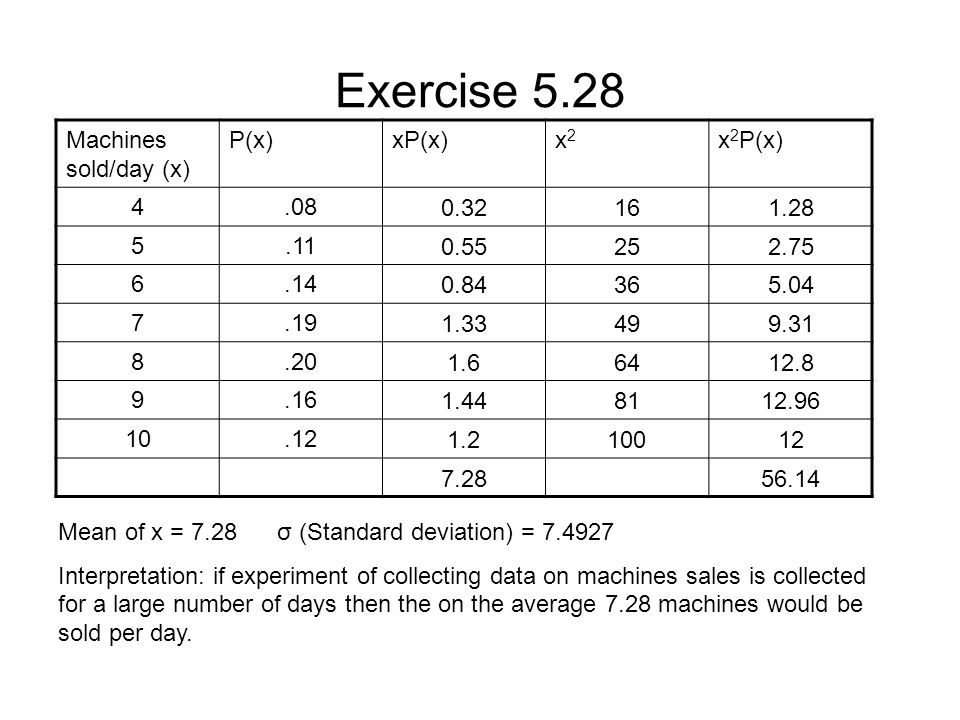 Exercise 5.28 Machines sold/day (x) P(x)xP(x)x2x2 x 2 P(x) 4.080.32161.28 5.110.55252.75 6.140.84365.04 7.191.33499.31 8.201.66412.8 9.161.448112.96 10.121.210012 7.2856.14 Mean of x = 7.28 σ (Standard deviation) = 7.4927 Interpretation: if experiment of collecting data on machines sales is collected for a large number of days then the on the average 7.28 machines would be sold per day.