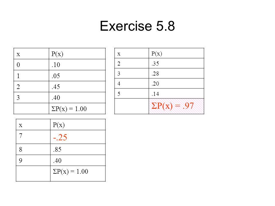 Exercise 5.8 xP(x) 0.10 1.05 2.45 3.40 ΣP(x) = 1.00 xP(x) 2.35 3.28 4.20 5.14 ΣP(x) =.97 xP(x) 7 -.25 8.85 9.40 ΣP(x) = 1.00