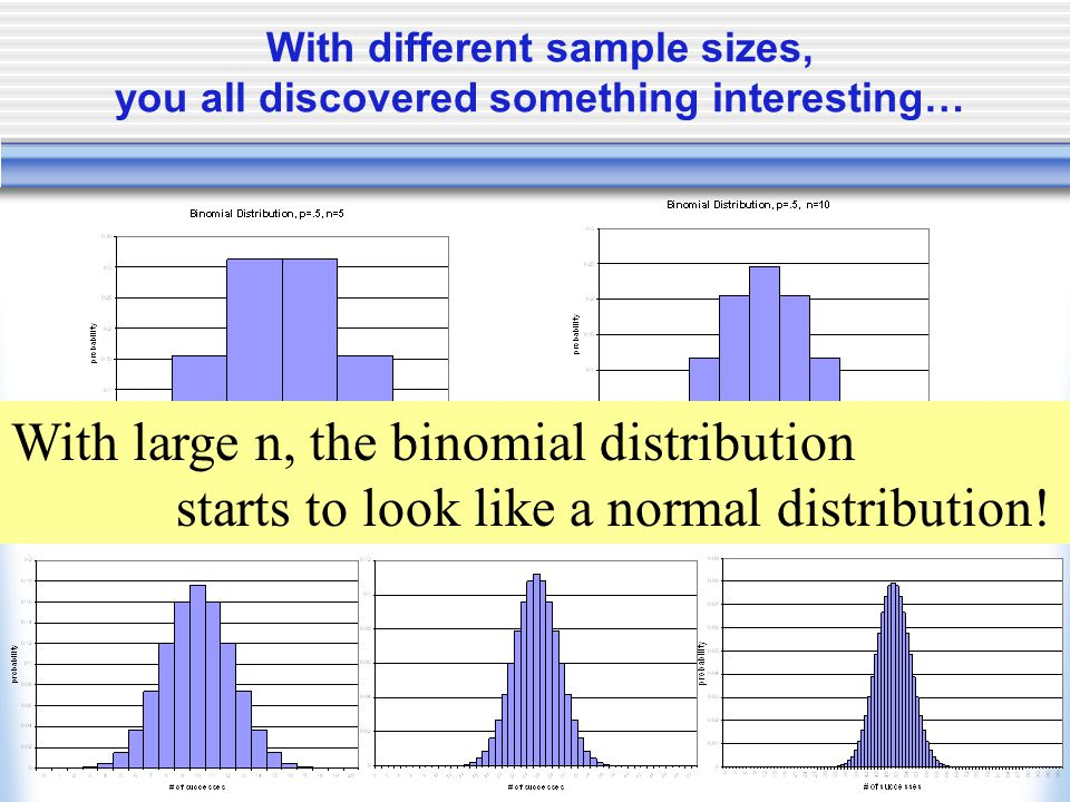 With different sample sizes, you all discovered something interesting… With large n, the binomial distribution starts to look like a normal distributi