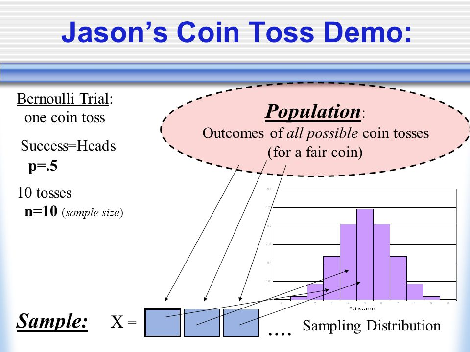 Jason's Coin Toss Demo: Population : Outcomes of all possible coin tosses (for a fair coin) Success=Heads p=.5 10 tosses n=10 (sample size) Bernoulli