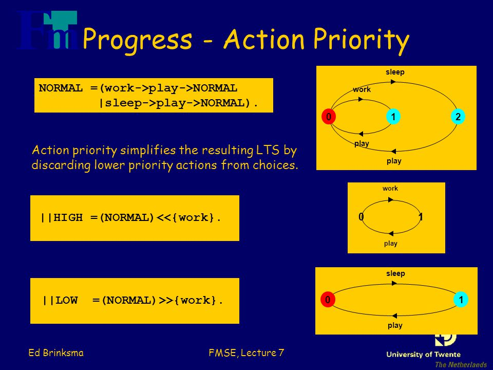 Ed BrinksmaFMSE, Lecture 7 Progress - Action Priority NORMAL =(work->play->NORMAL |sleep->play->NORMAL).