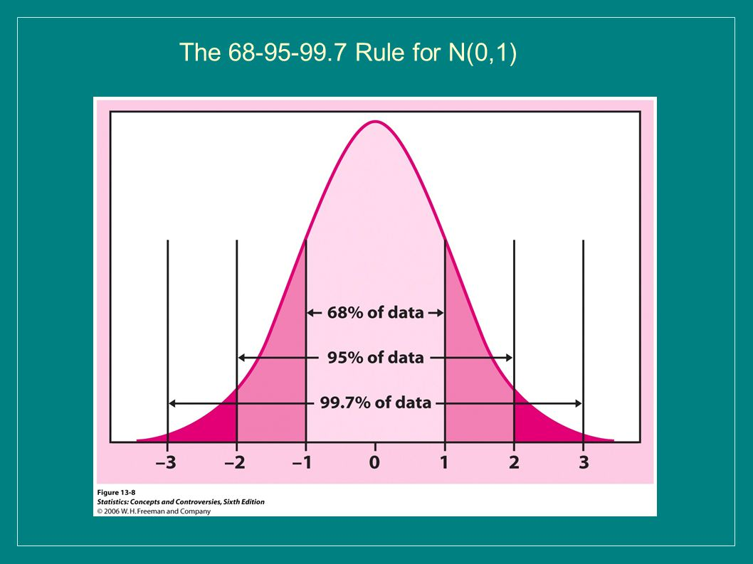 The 68-95-99.7 Rule for N(0,1)