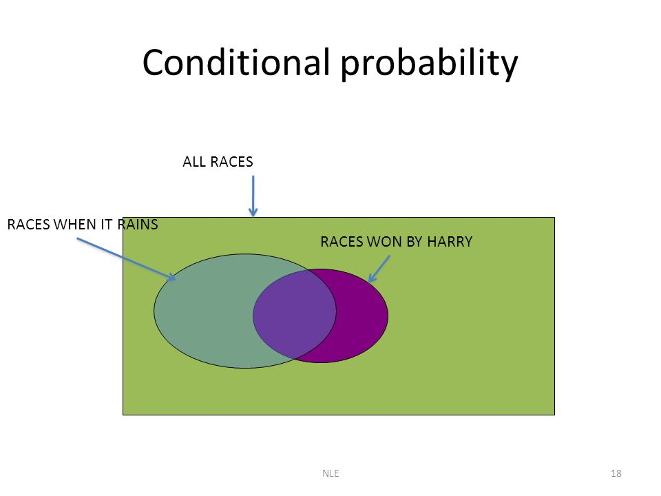 NLE18 Conditional probability ALL RACES RACES WHEN IT RAINS RACES WON BY HARRY