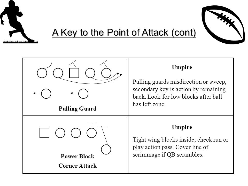 A Key to the Point of Attack (cont) Pulling Guard Power Block Corner Attack Pulling guards misdirection or sweep, secondary key is action by remaining back.