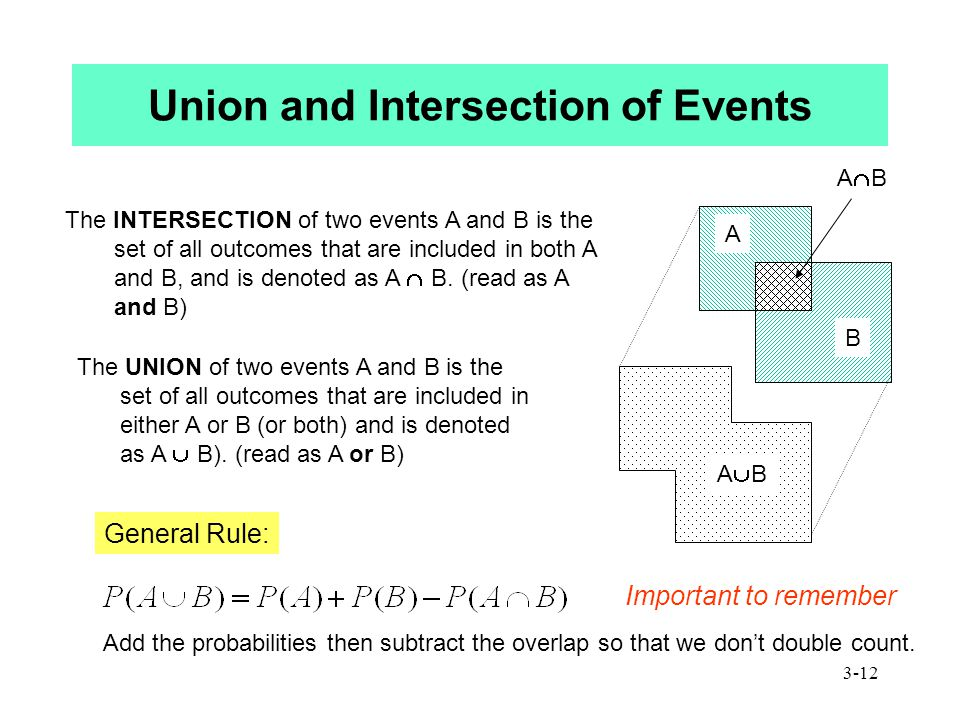 3-12 Union and Intersection of Events The INTERSECTION of two events A and B is the set of all outcomes that are included in both A and B, and is denoted as A  B.