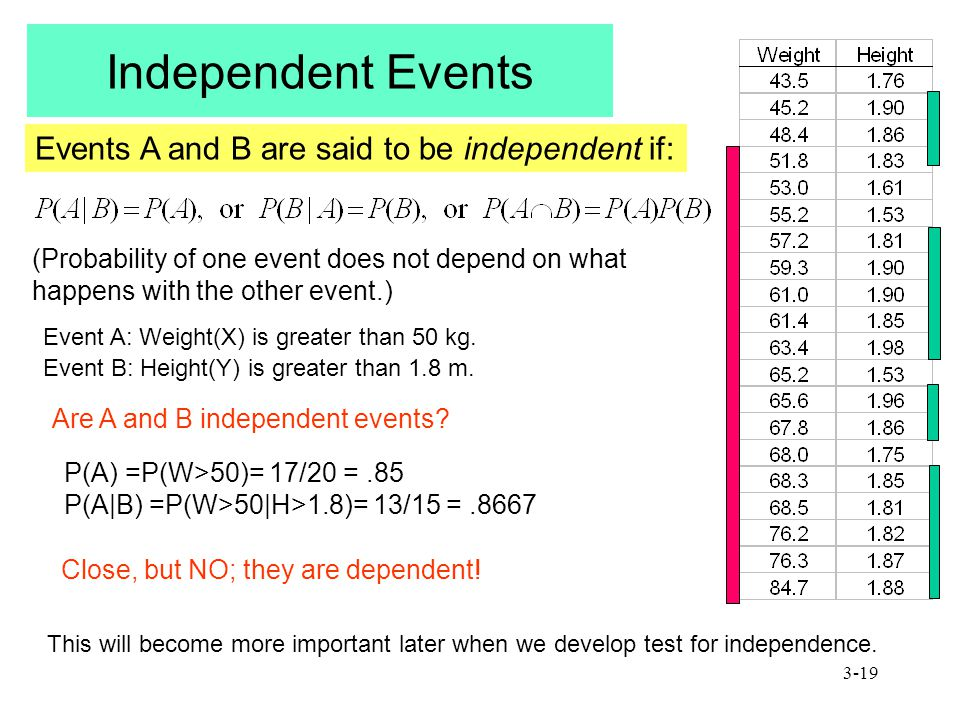 3-19 Independent Events Events A and B are said to be independent if: (Probability of one event does not depend on what happens with the other event.) Event A: Weight(X) is greater than 50 kg.