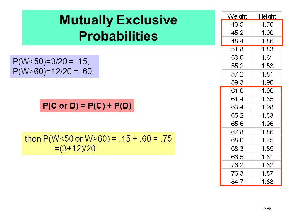 3-8 Mutually Exclusive Probabilities P(W<50)=3/20 =.15, P(W>60)=12/20 =.60, then P(W 60) =.15 +.60 =.75 =(3+12)/20 P(C or D) = P(C) + P(D)