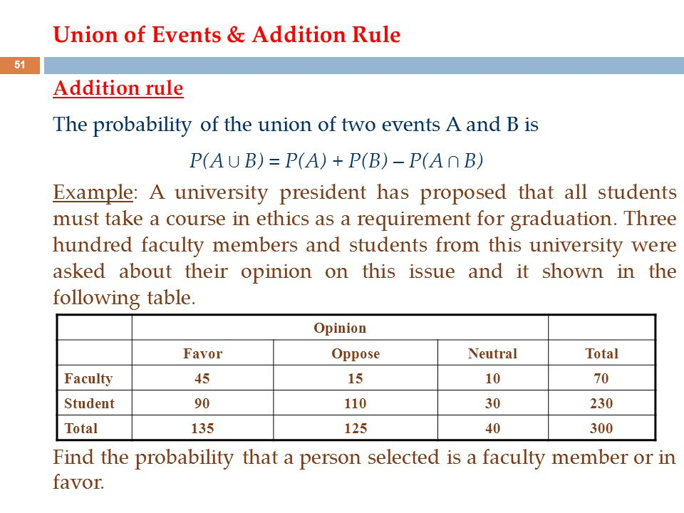 Addition rule The probability of the union of two events A and B is P(A ∪ B) = P(A) + P(B) – P(A ∩ B) Example: A university president has proposed tha