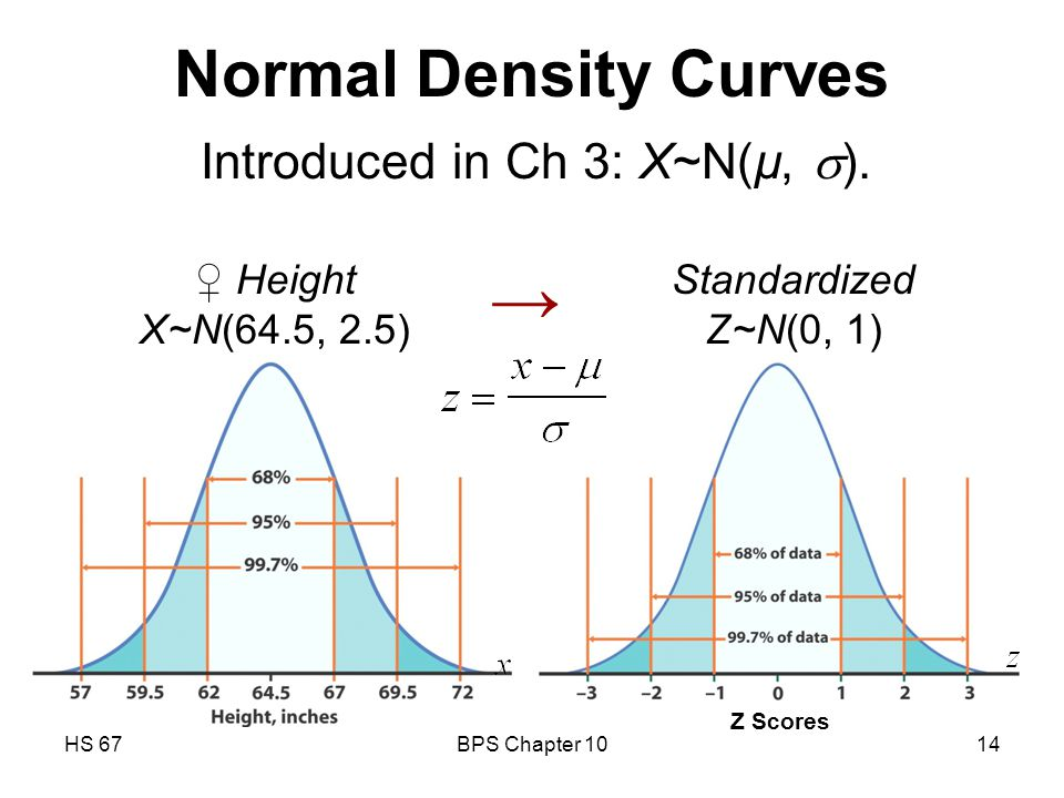 HS 67BPS Chapter 1014 Normal Density Curves → ♀ Height X~N(64.5, 2.5) Z Scores Introduced in Ch 3: X~N(µ,  ).