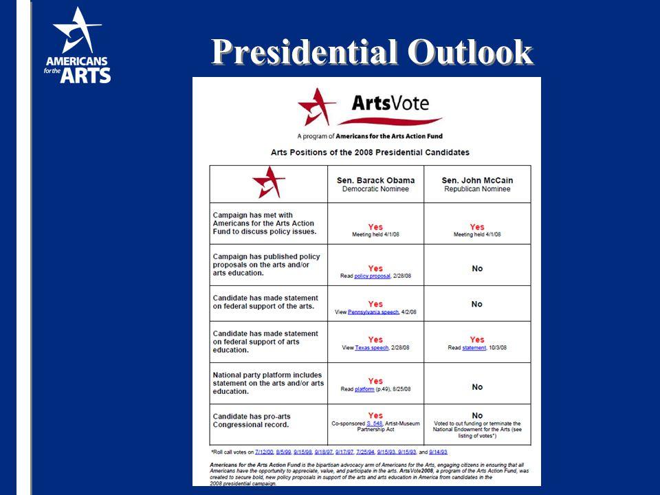 Presidential Outlook