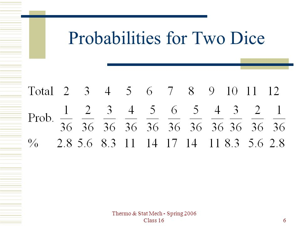 Thermo & Stat Mech - Spring 2006 Class 166 Probabilities for Two Dice
