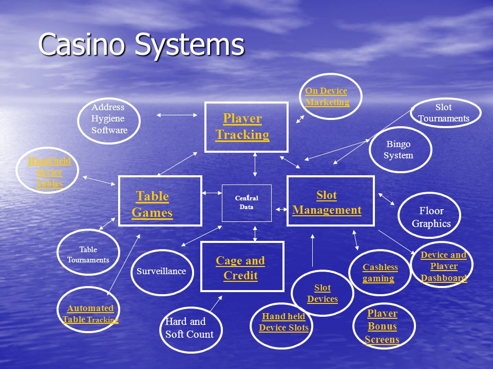Casino Systems Table Games Player Tracking Slot Management Hand held device Tables Cashless gaming On Device Marketing Cage and Credit Address Hygiene Software Table Tournaments Bingo System Cen t ral Data Surveillance Automated Table Tracking Slot Devices Hard and Soft Count Floor Graphics Slot Tournaments Device and Player Dashboard Player Bonus Screens Hand held Device Slots