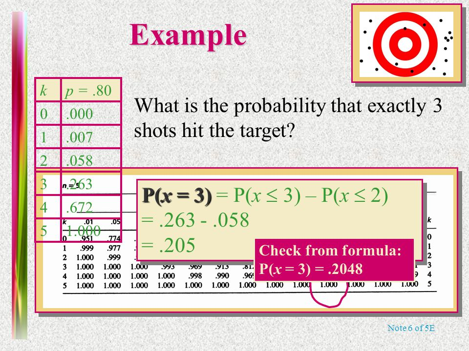 Note 6 of 5EExample kp =.80 0.000 1.007 2.058 3.263 4.672 51.000 What is the probability that exactly 3 shots hit the target? P(x = 3) P(x = 3) = P(x
